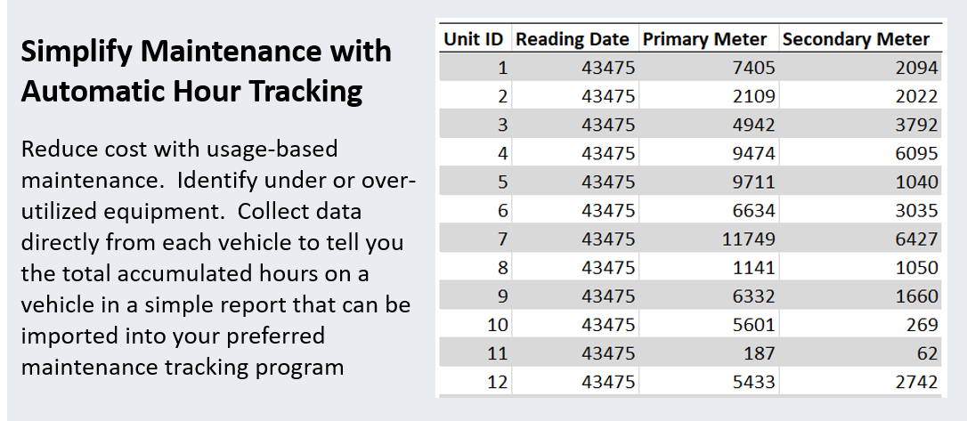 Automatic Hour Tracking - RTLS