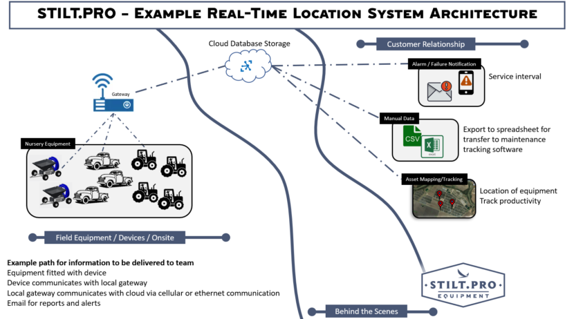 STILT PRO Real-Time Location System Architecture